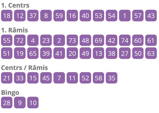 super bingo rezultāti sestdiena, 25.03.2016.