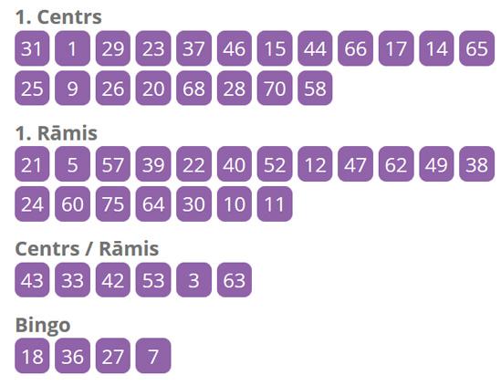 super bingo skaitļi 21 11